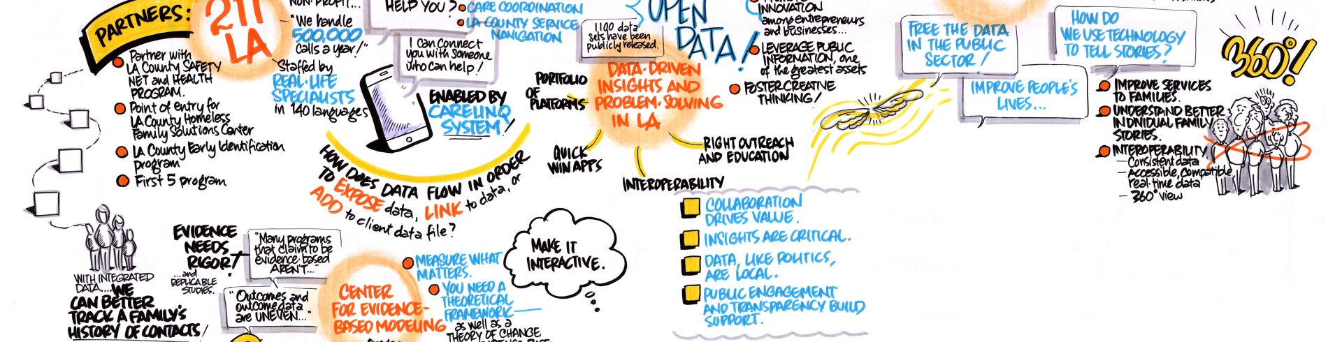 SOCI Open DataFest III – Bringing It Home: Tools, Knowledge and Approaches You Can Use