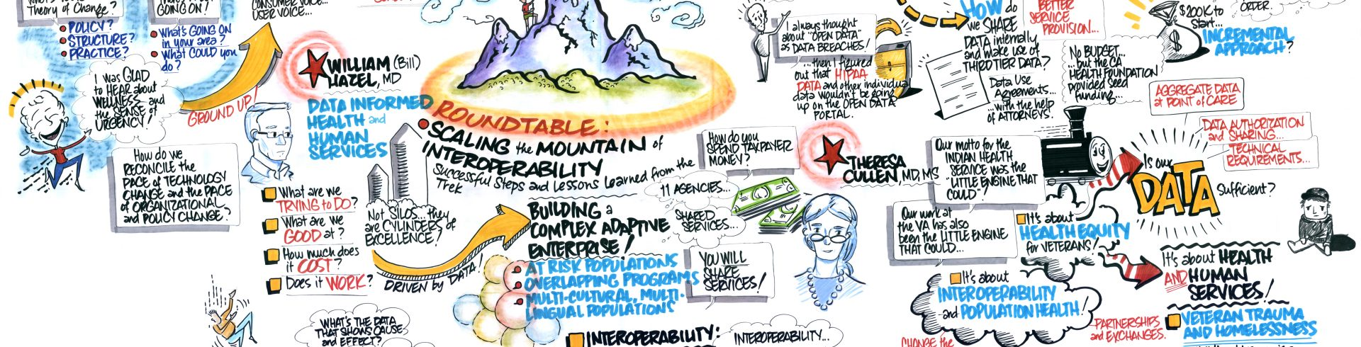 SOCI2015 – Day Two – Scaling the Mountain of Interoperability