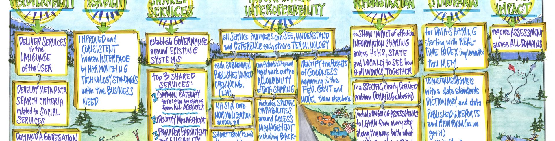 SOCI2014 – Defining The Art of the Possible: Charting Project Interoperability within HHS and Beyond – Tech, Training, and Standards