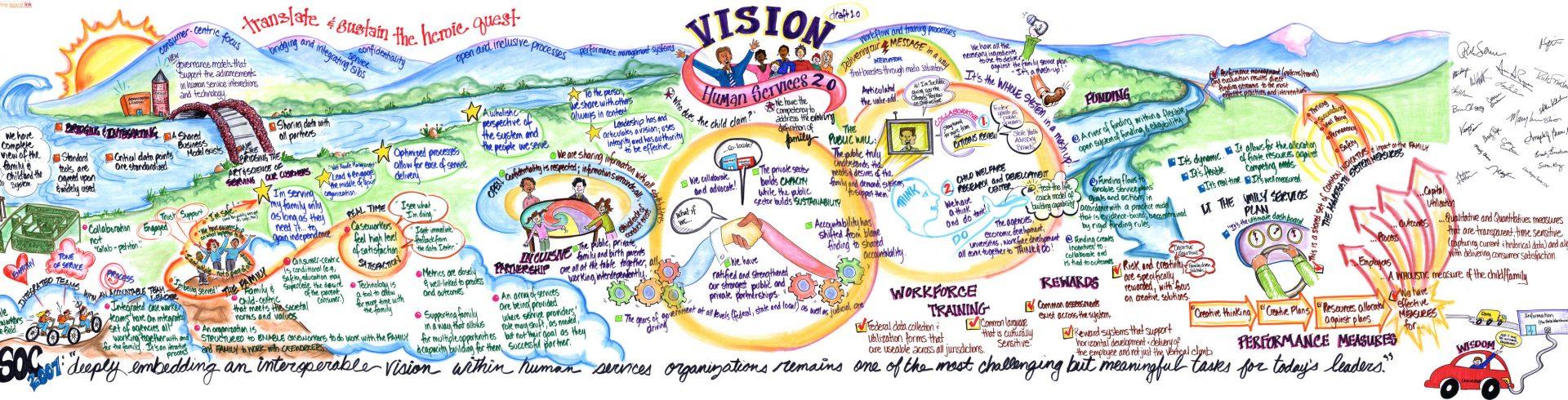 ACF Interoperability Initiative – Vision Ledger