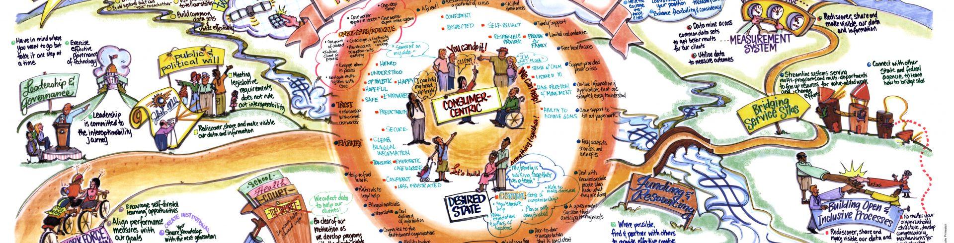 ACF Interoperability Initiative – Roadmap: Principles